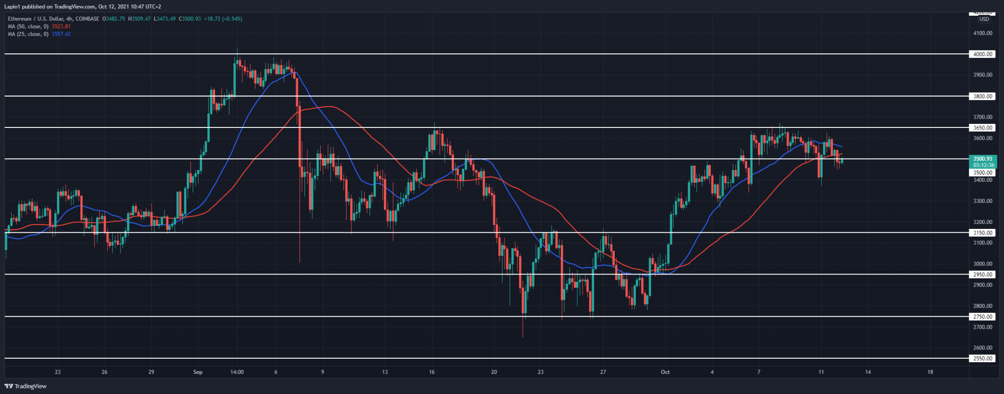 Ethereum Price Analysis: ETH falls below $3,500 again, further downside to follow?