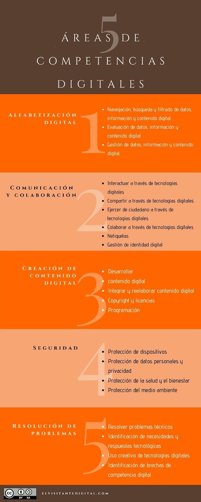 Las 5 áreas de competencias digitales