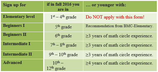 For example, a student who is in 8th grade with no math circle experience would enroll in BMC-Intermediate I.