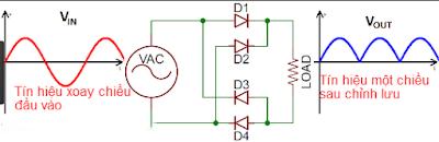Diode biến dòng điện xoay chiều thành dòng điện một chiều - linh kiện điện tử Vietnic