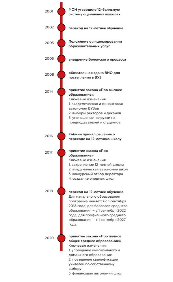 Нация безработных бакалавров. Шесть проблем образования в Украине (статья от 20 июля)