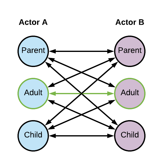 TIL: Transactional Analysis 101