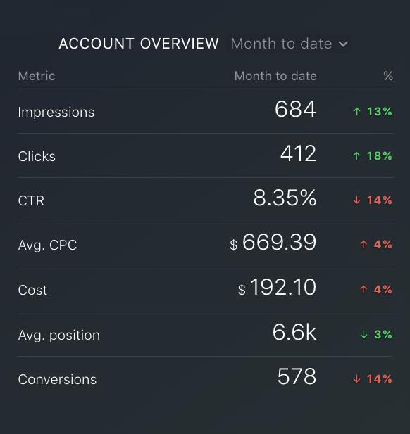 Google Ads impressions metric