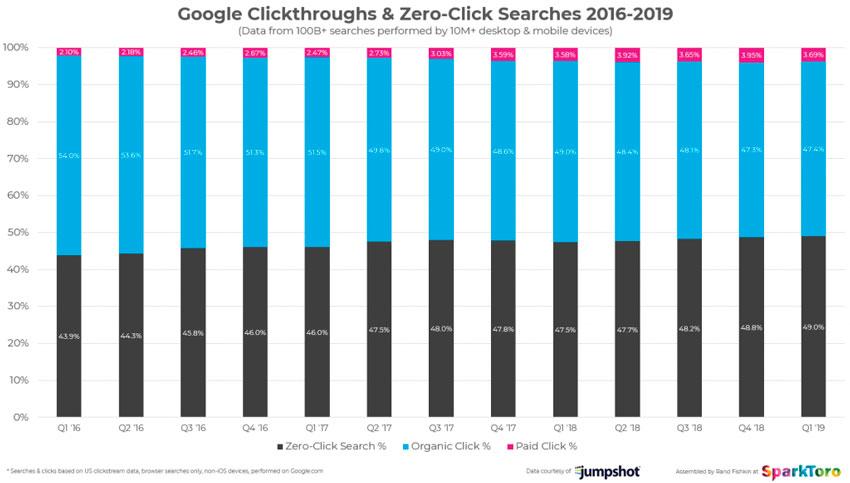 Zero-Clicks ¿La forma en como Google pretende dominar internet? 7