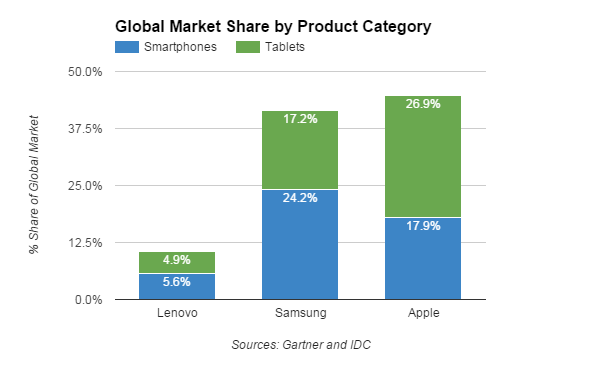 Samsung product diversification strategy