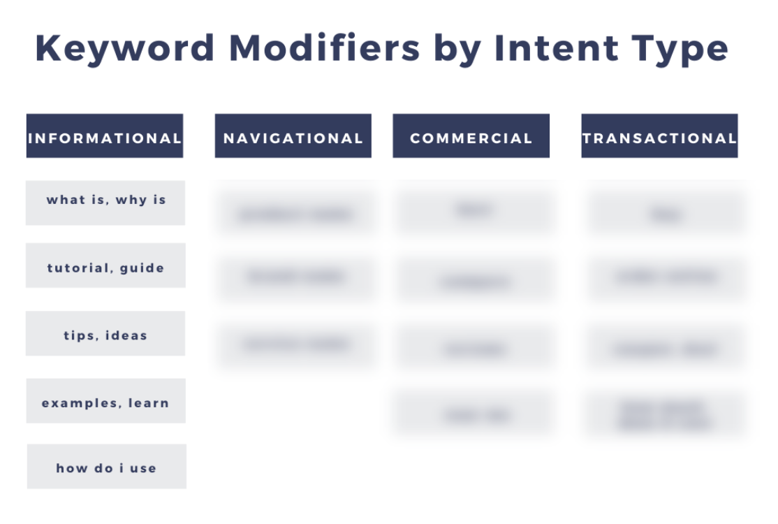 Keyword modifiers by intent type showing a sample of informational intent.