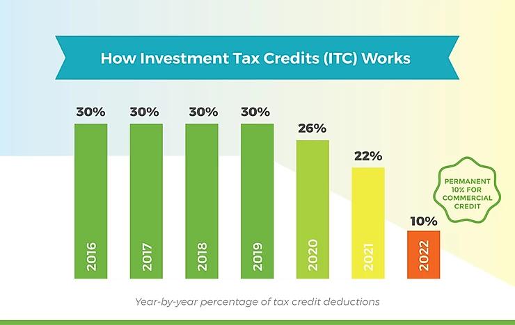 Solar Panel Installation Tax Credit Timeline