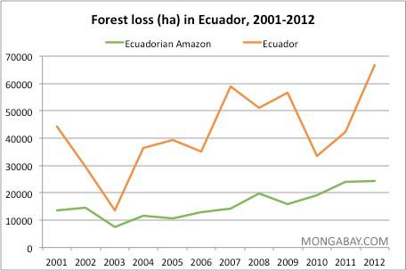 Tropical Rainforests of Ecuador: Tropical Rainforest of ...  Deforestation Graph 2017