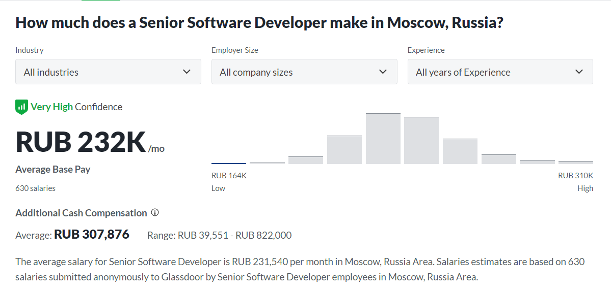 Salary for a seniro developer in moscow