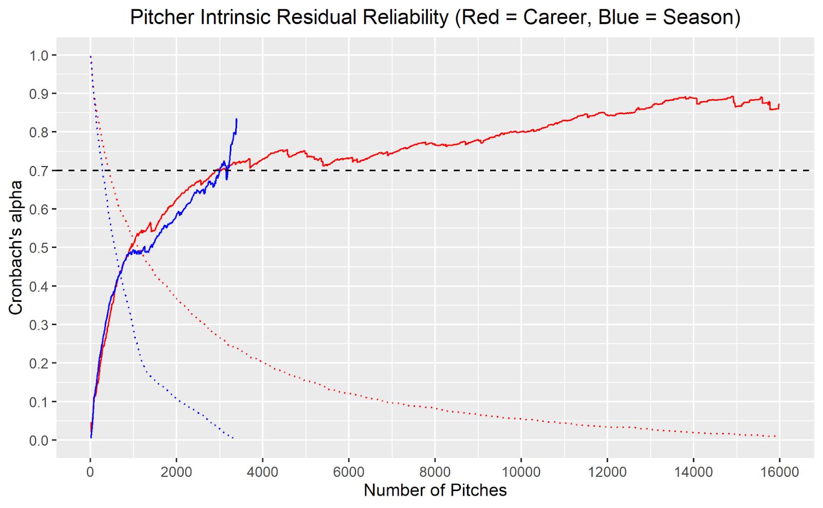 Pitcher Intrinsic Residual Reliability