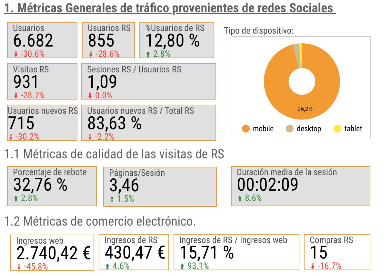 Data studio mide redes sociales. apartado 1 de métricas generales