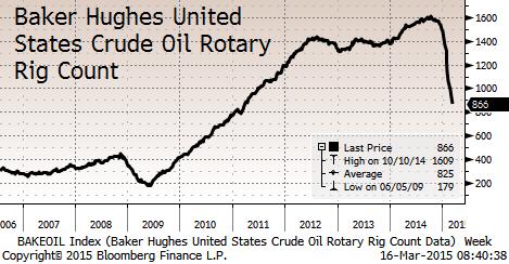 Цены на нефть находятся на минимуме за последний месяц, брент на 54.3 долл./барр