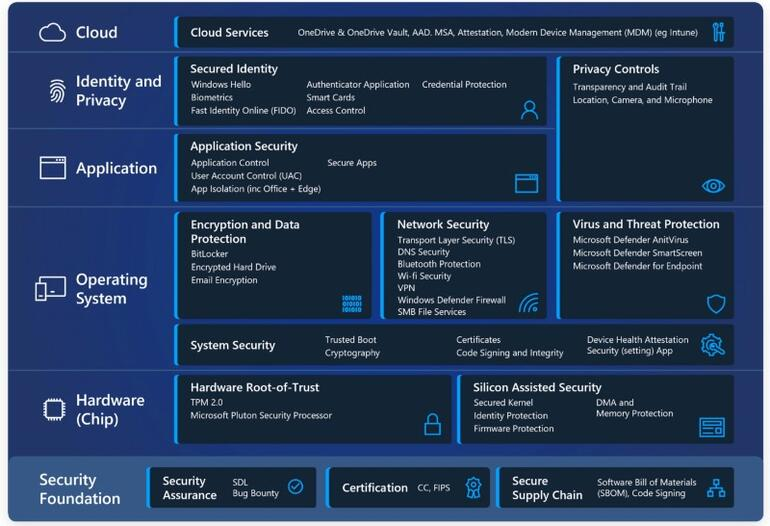 Windows 11 Security Features VPN