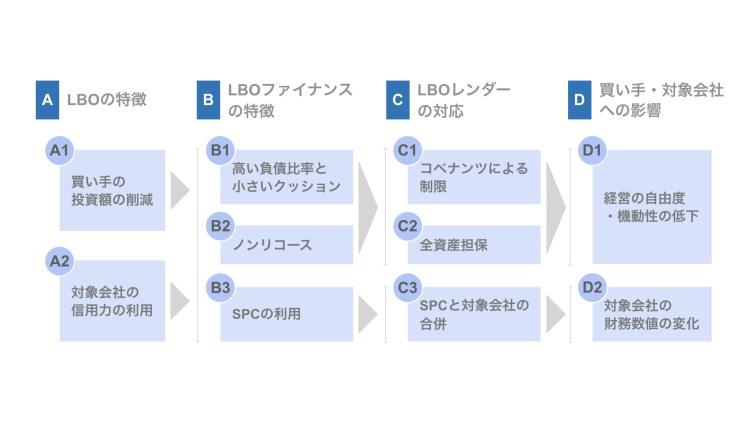LBOファイナンスの概要