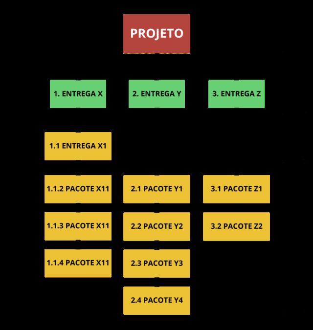 Modelo de projeto em uma estrutura analitica de projeto