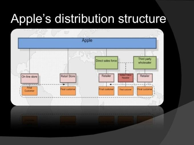 apple distribution structure