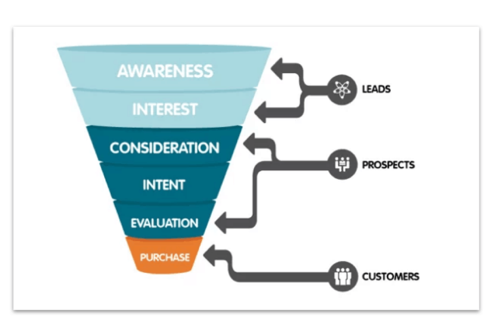 simplified buyer's journey graph