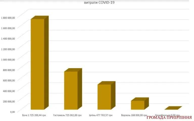 Закупівлі в умовах боротьби з COVID-19: ірпінська влада обирає тротуари