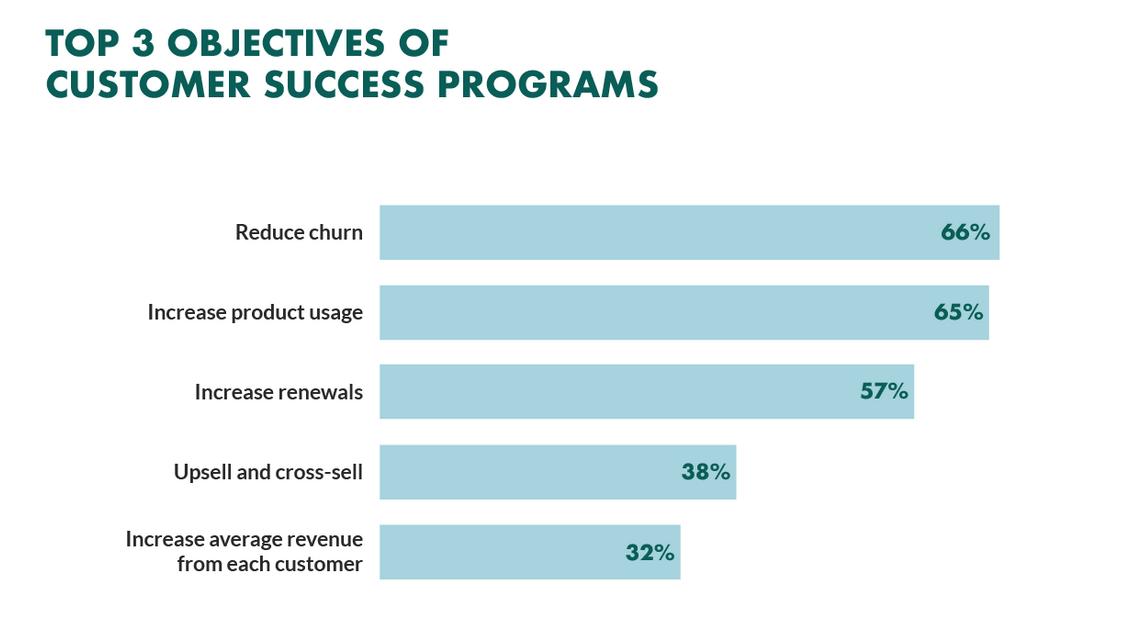 The three objectives of customer success program: how to reduce churn