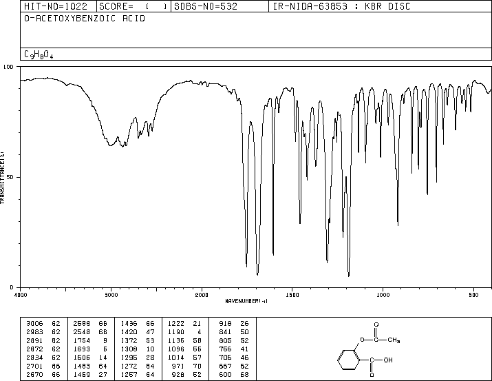 solved assign 34 functional groups to the ir spectrum fo