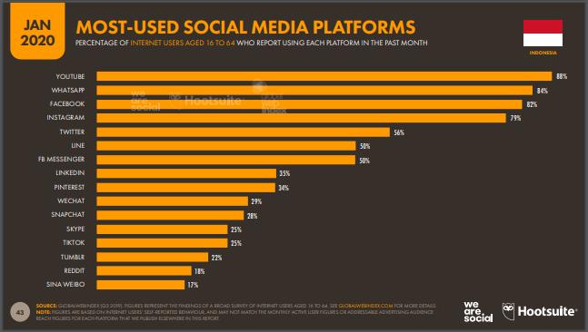 10 platform media sosial yang Paling Sering Digunakan di Indonesia Tahun 2020