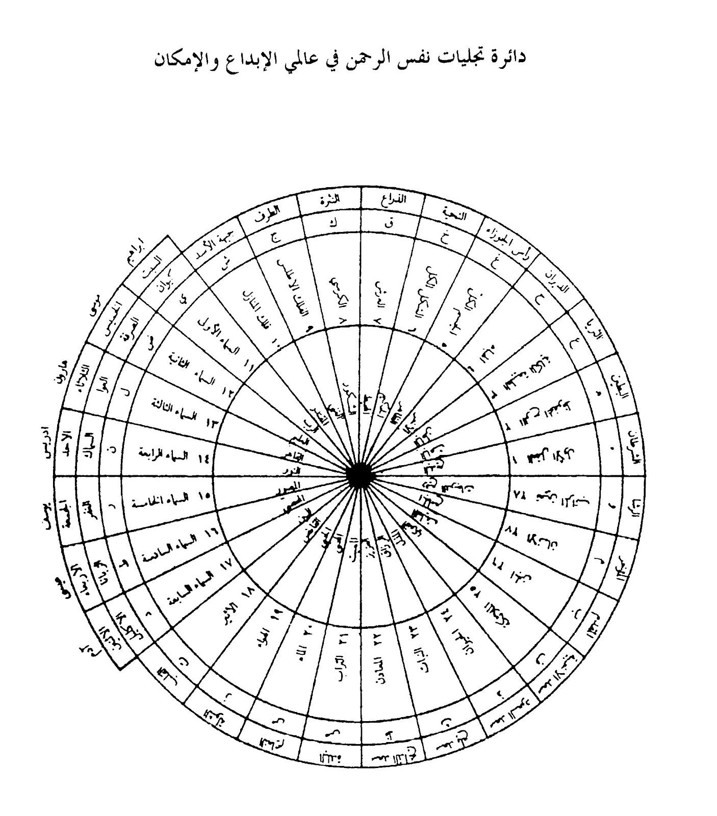 خطبة الشارح لكتاب التجليات الإلهية الشيخ الأكبر محيي الدين ابن العربي رضي الله مع تعليقات ابن سودكين  XALUy88LNBx_z_QcGcp0QoQ9Rgk8j40tPesynq4bkN5r-CU1AkR5fLJpTiAv9QaO5_59JOYC4exzuAABMqdUrtFdiCD7aD-SugH9y0qgkMrwDqRUQ5Jj-Jn-l_OvwXQxh4YrO9Xz