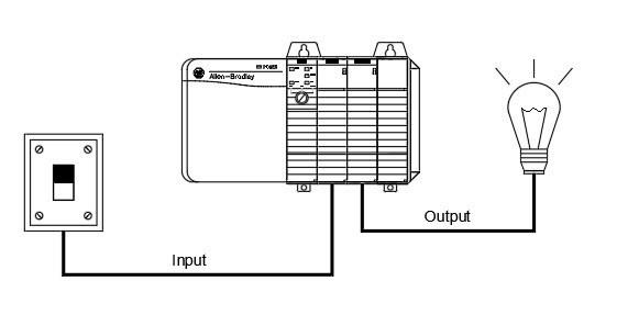 Programmable Logic Controllers (PLCs): Basics, Types & Applications |  Electrical4U