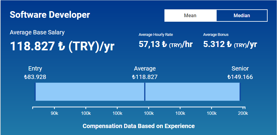 average salary for a developer from Turkey