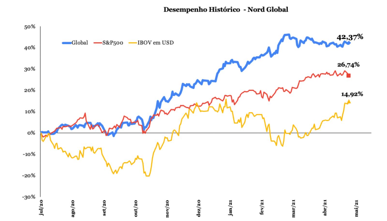 Gráfico apresenta desempenho do Nord Global.