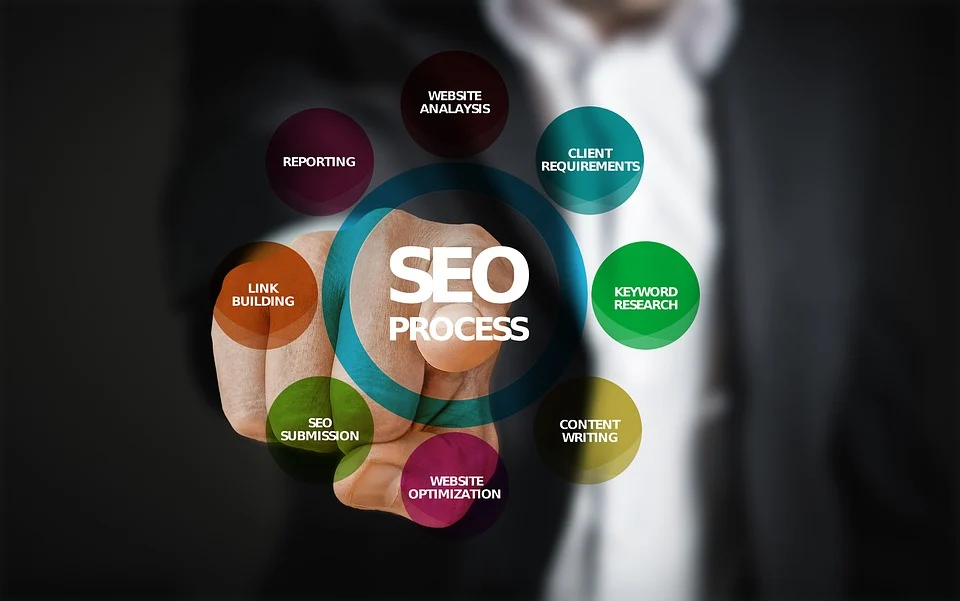 Finding SEO Clients