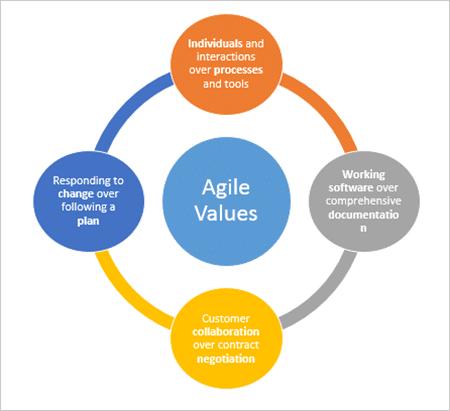 agile values for agile recruiting