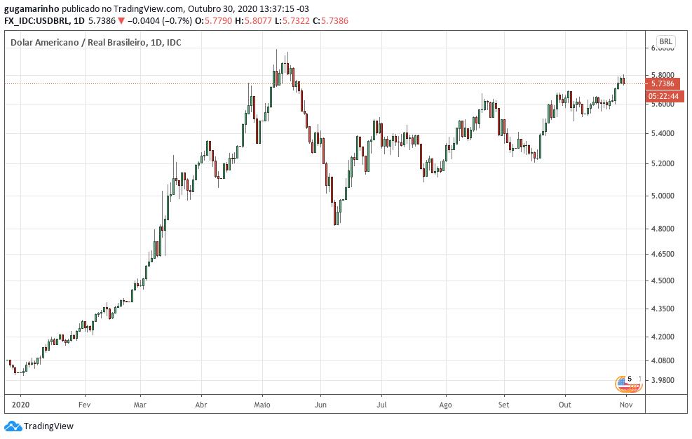 Cotação do dólar no mercado forex. Fonte: TradingView.