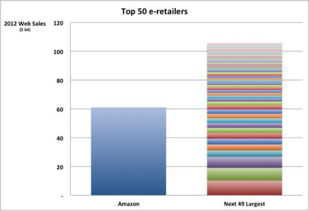 top 50 e-retailers