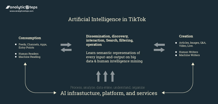 This image shows the assistance and support AI technology offers to TikTok , supporting both the producer and the consumer side. Analytics Steps