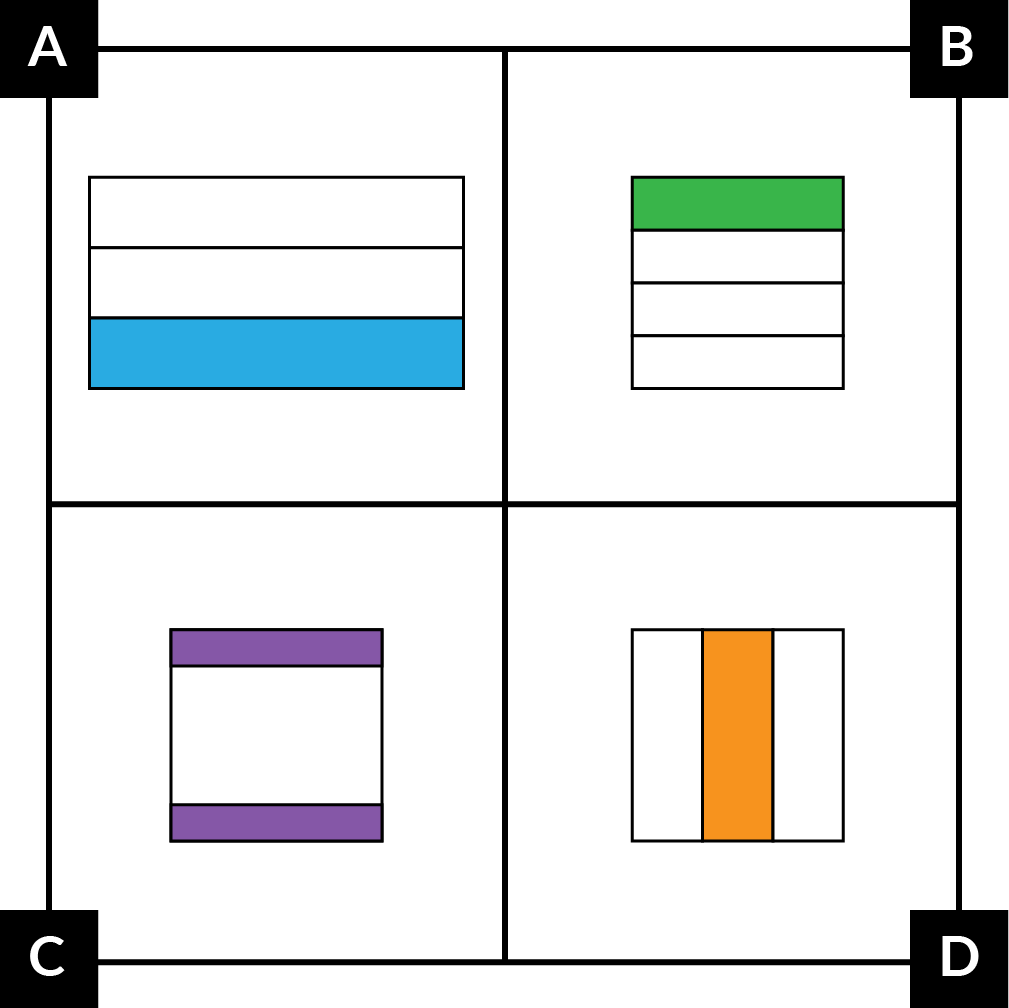 A: A wide rectangle is divided into 3 equal parts with horizontal lines. The bottom part is blue. B: A square is divided into 4 equal parts with horizontal lines. The top part is green. C: A square is divided into 3 parts with horizontal lines. The top and bottom parts are the same size and are purple. The middle part is larger than the other parts. D: A square is divided into 3 equal parts with vertical lines. The middle part is orange.