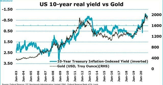 graphique montrant le cours de l'or et les taux d'intérêts réels depuis 20 ans