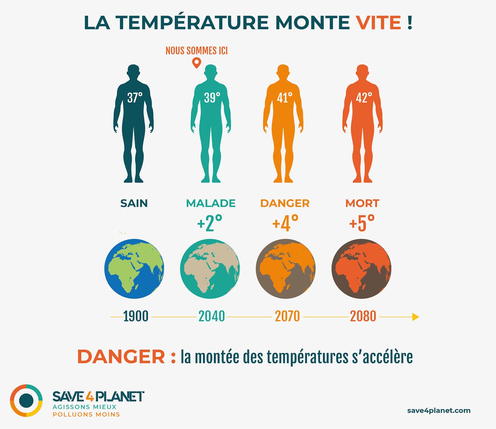 augmentation temperature danger