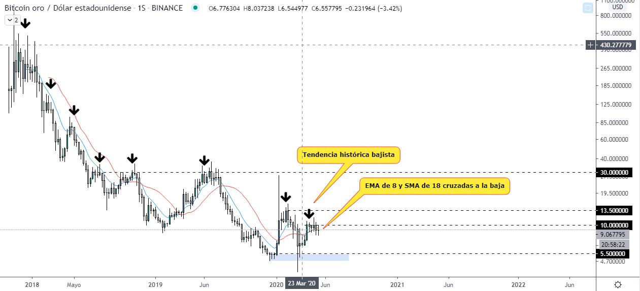 Análisis técnico del gráfico semanal de Bitcoin Gold. Fuente: TradingView.