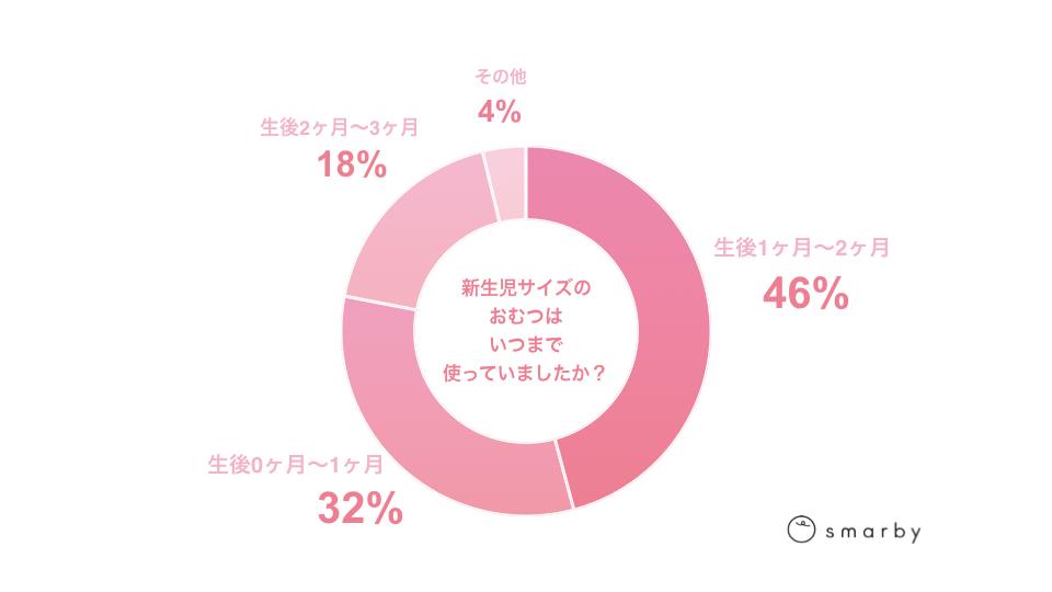 新生児用おむつはいつまで使っていた?グラフ