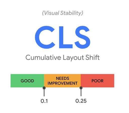 CLS Core Web Vitals
