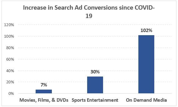 Effects of COVID-19 on Google Ads Campaigns