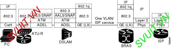 DHCP with BRAS DSLAM