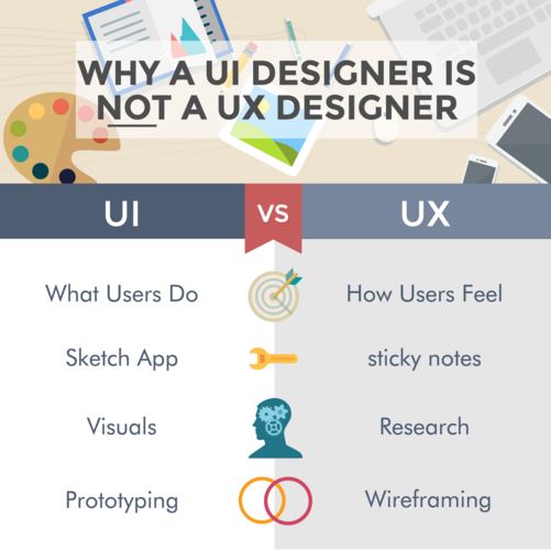 careerfoundry-why-ui-design-is-not-ux-design.png