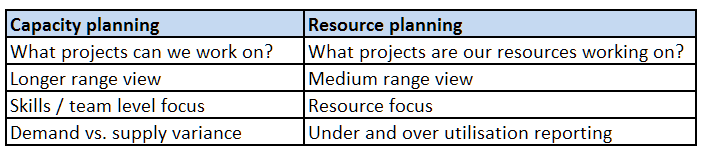 capacity planning vs resource planning