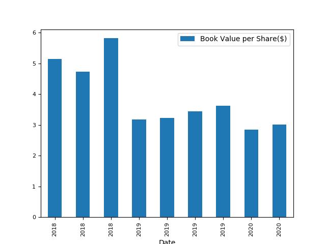 ドキュ サイン の 株価