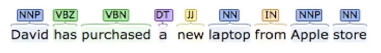 POS Tag Natural Language Processing Python
