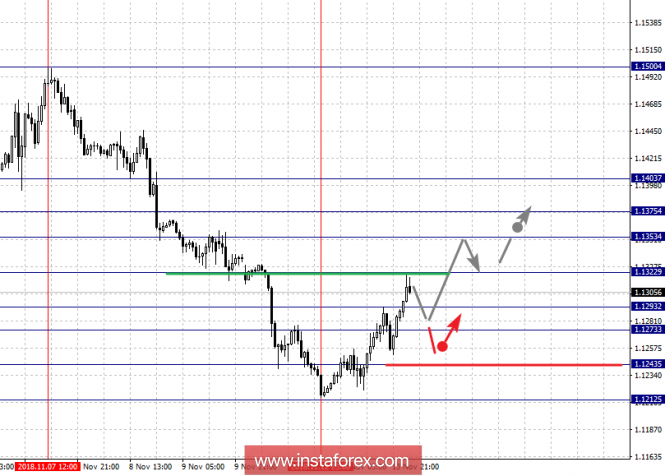 Fractal analysis of major currency pairs for November 14