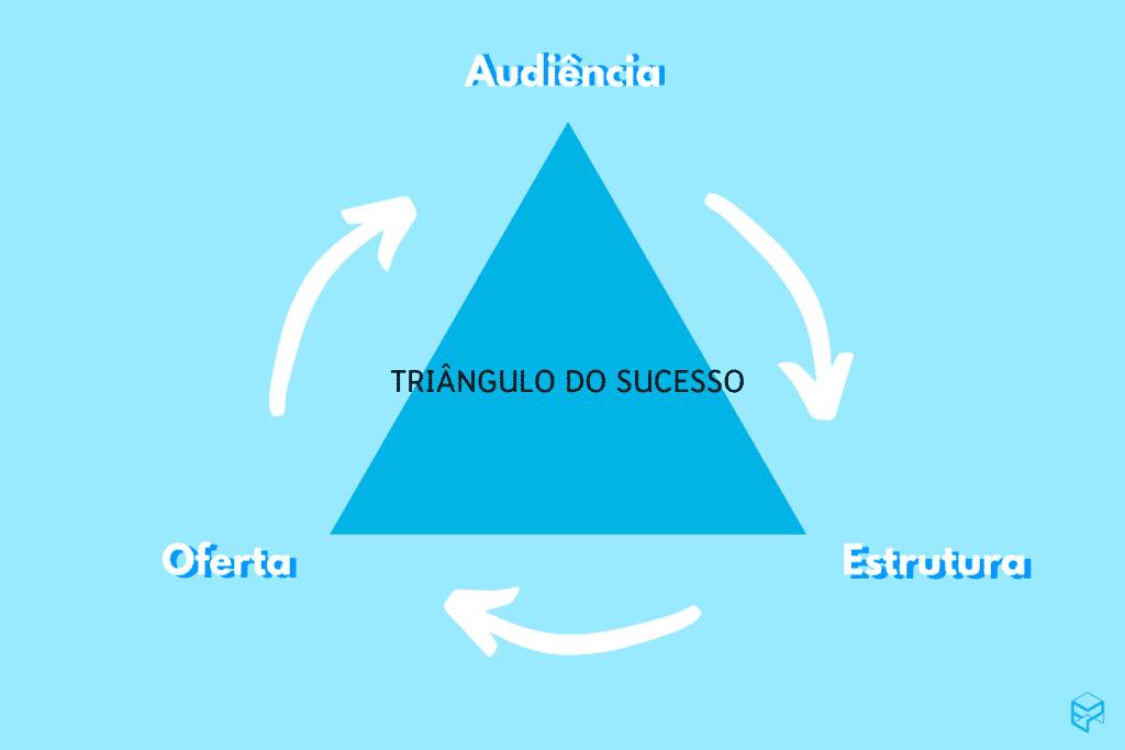 Vender no Mercado Livre triangulo do sucesso