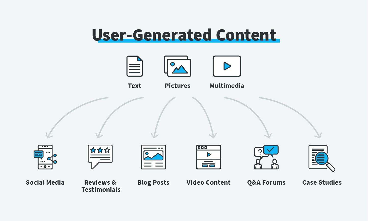 Graphic of User-Generated Content.