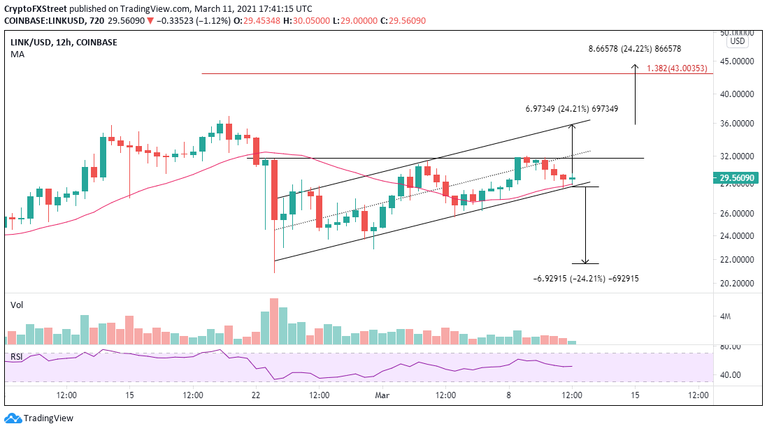 LINK / USD 12-hour chart